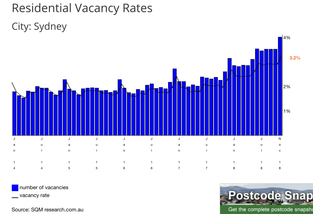 Sydney Vacancy rates