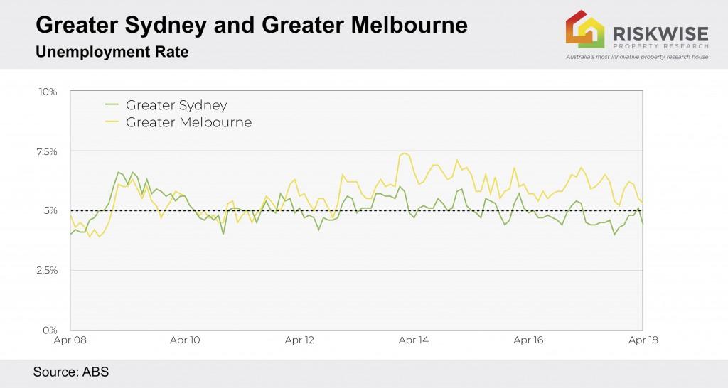 Sydney Melbourne Unemployment