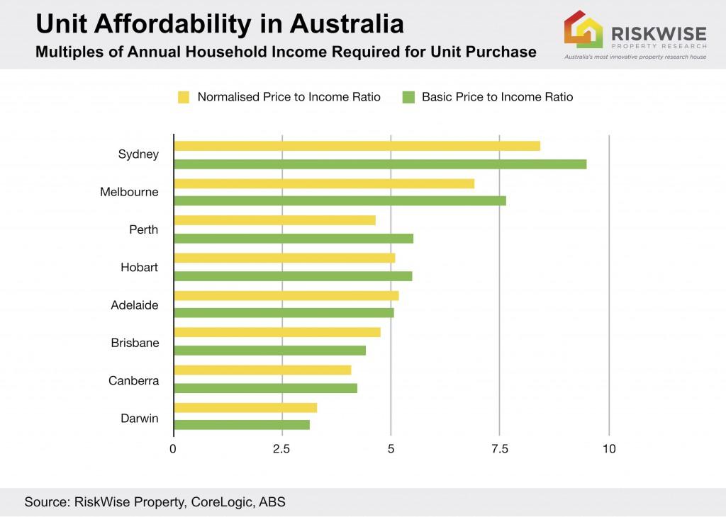 Unit Unaffordability Aus
