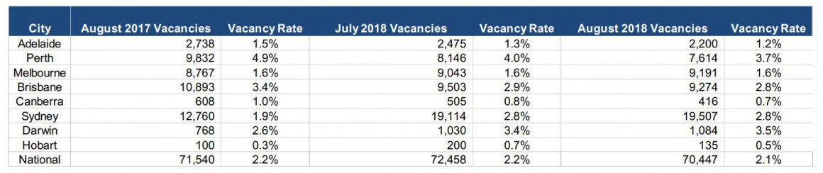 Vacancy Rates 1