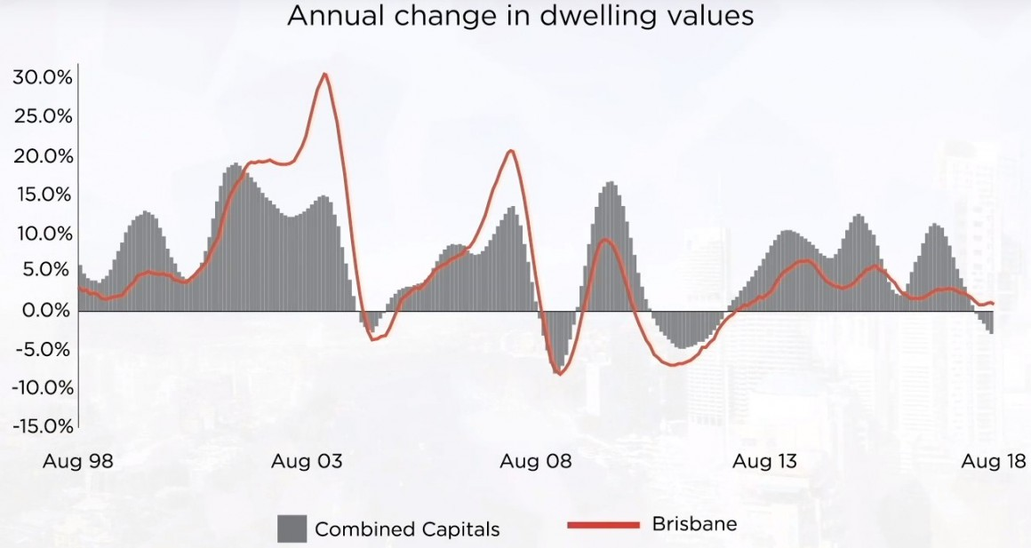 brisbane property market update