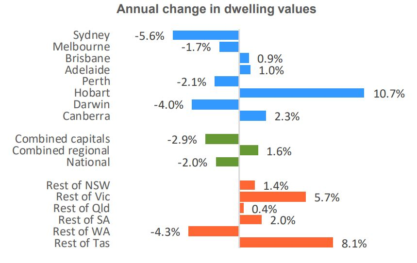 Change In Dwelling Values2