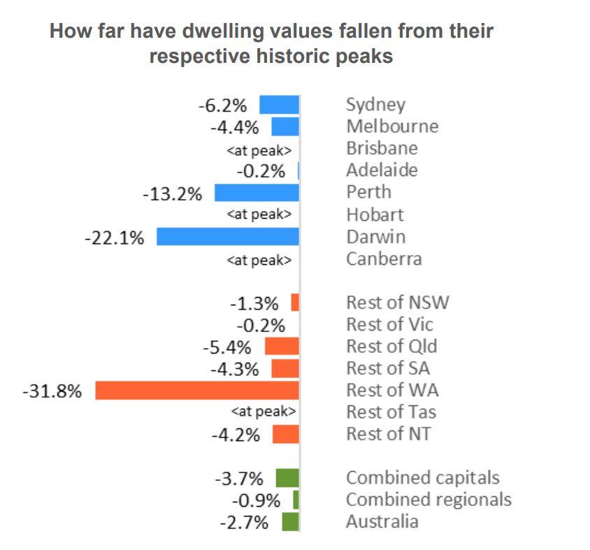 Dwellign Values3