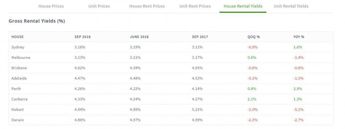 House Rental Yield