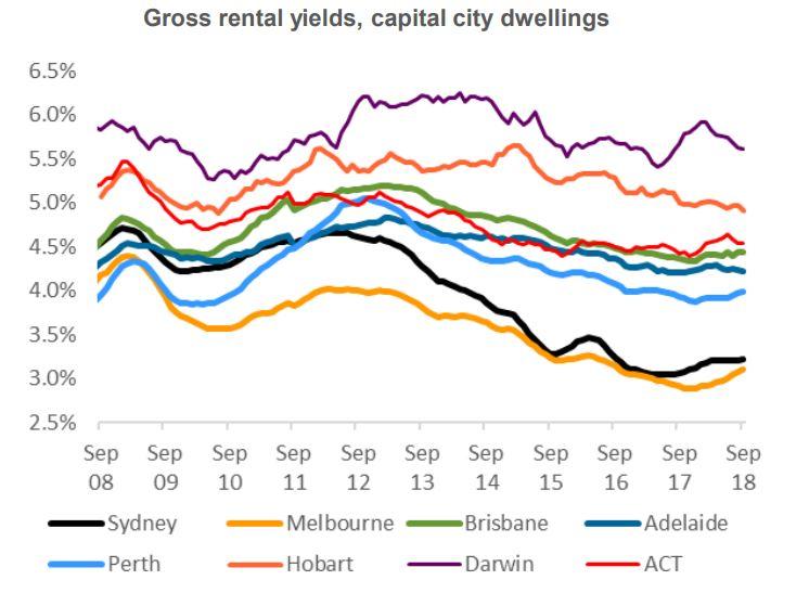 Rental Yields