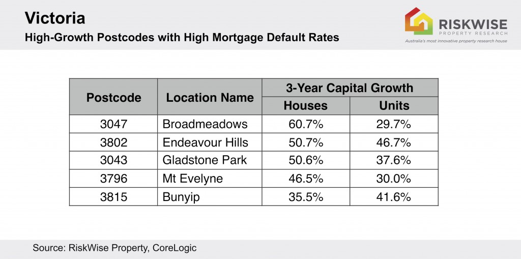 Vic Loan Default High Growth