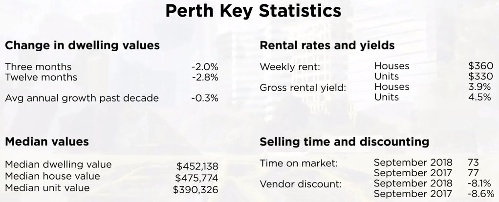 perth property stats
