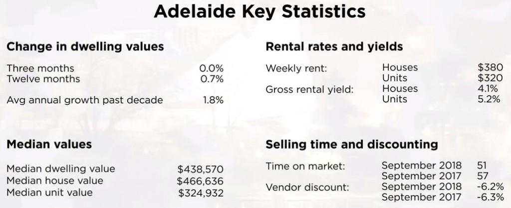 Adelaide property statistics