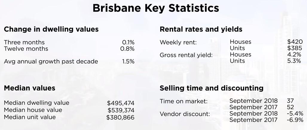 Brisbane property statistics