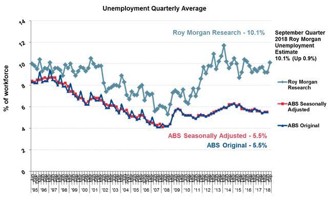 Unemployment Quaterly Average