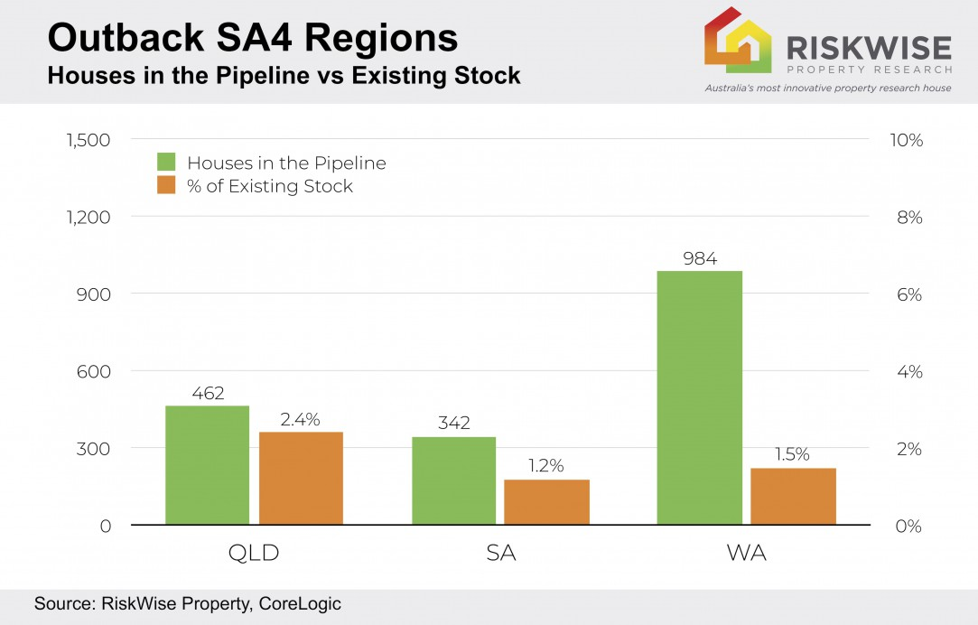 Outback Sa4 House Pipeline V2