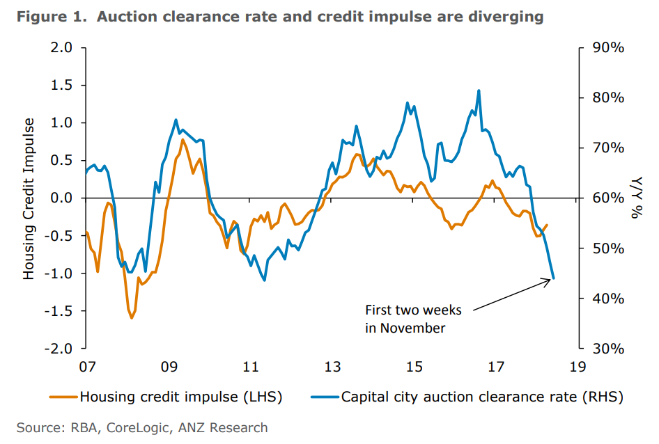 Auction clearance rate and credit impulse are diverging