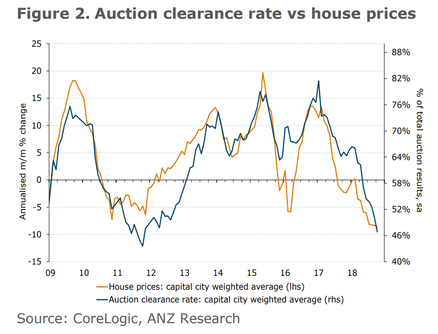Auction clearance rate vs house prices
