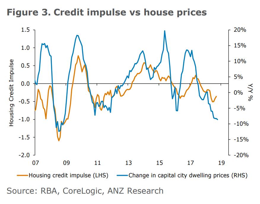 Credit impulse vs house prices
