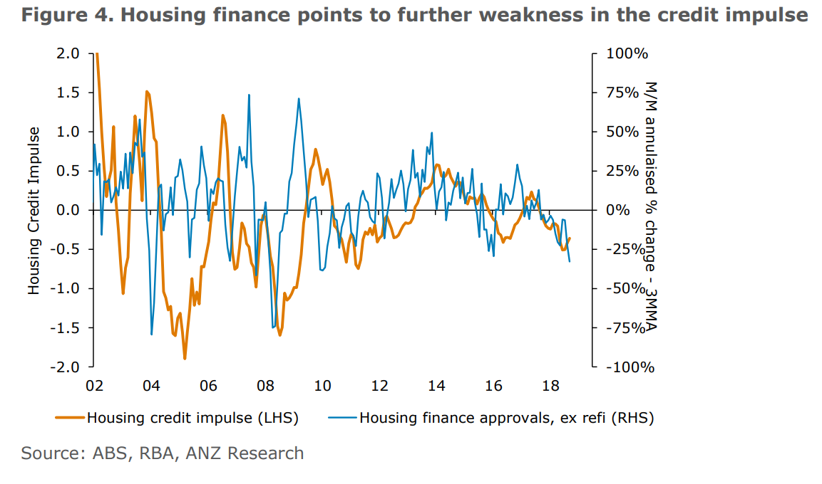 Housing finance points to further weakness in the credit impulse