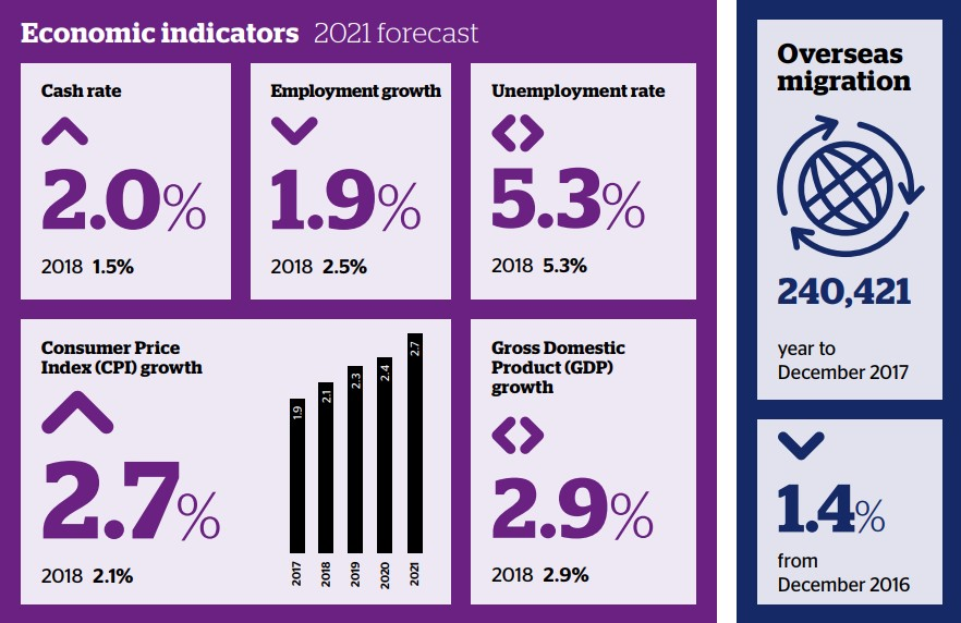 economic indicator forecasts 2021