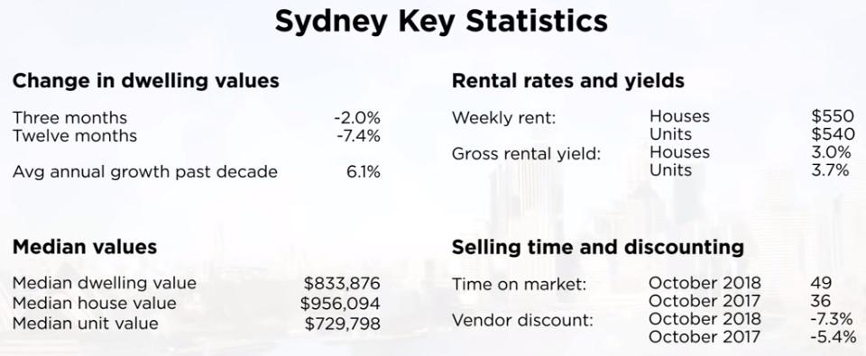 Sydney key Statistics
