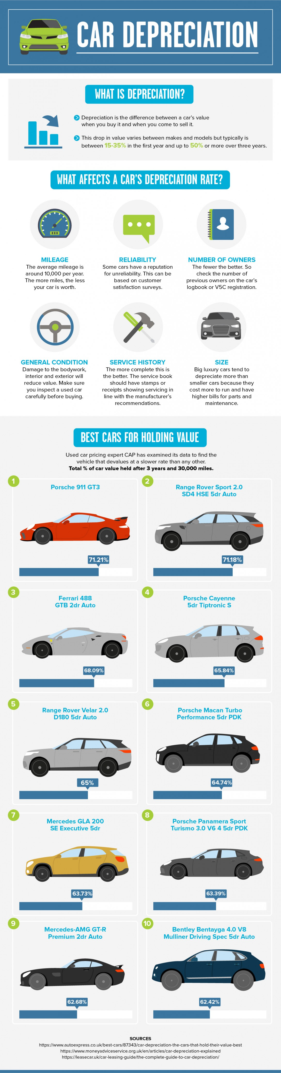 Which Cars Hold Their Value