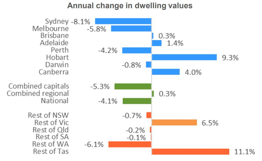 Annual Chnage Dwellign Values