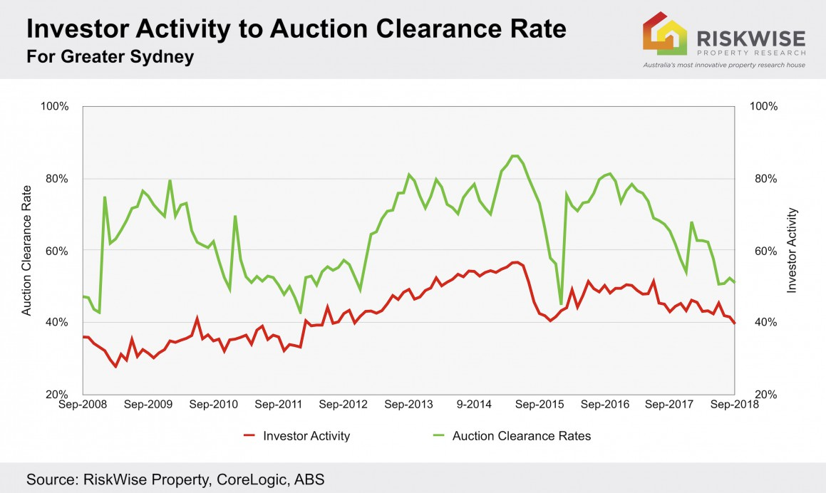Investor Activity To Auction Clearance Rate