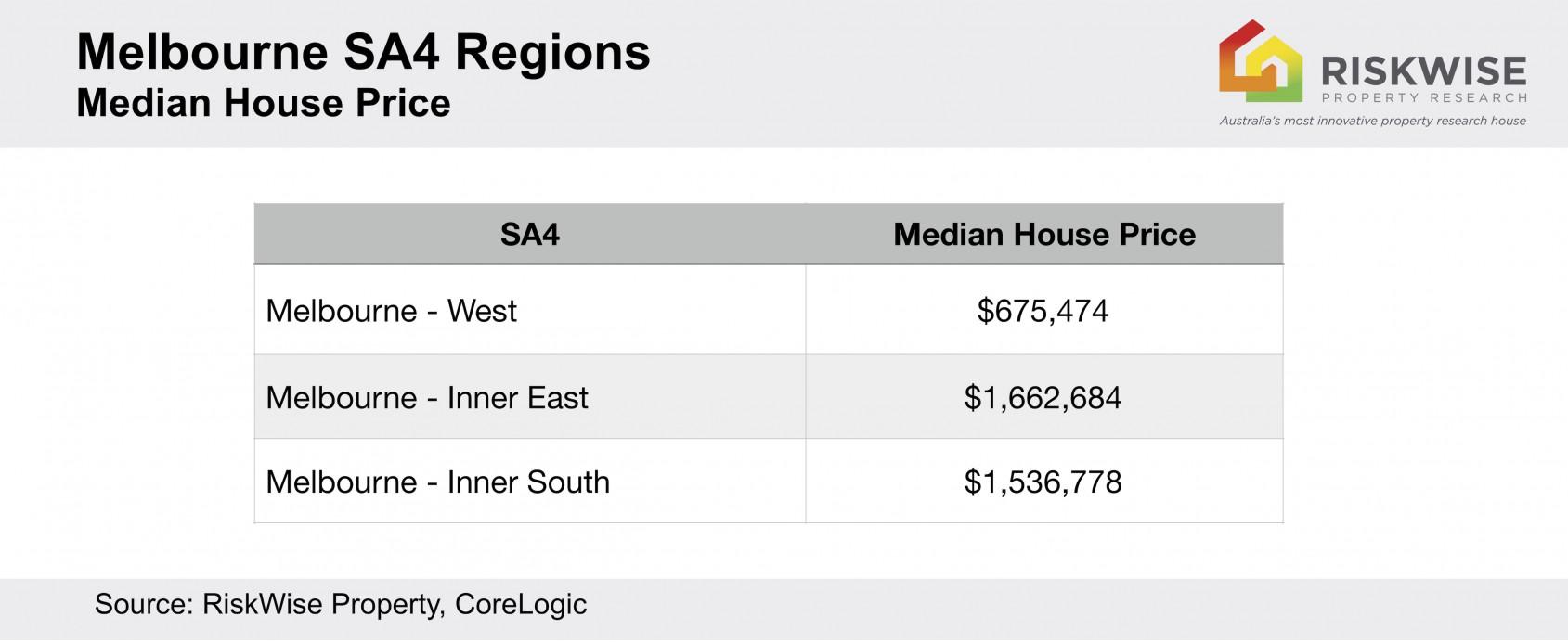 Melbourne Sa4s Median Price