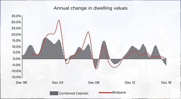 Brisbane property price growth