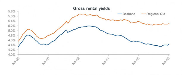 Brisbane rental yields