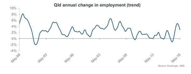 job growth Queensland