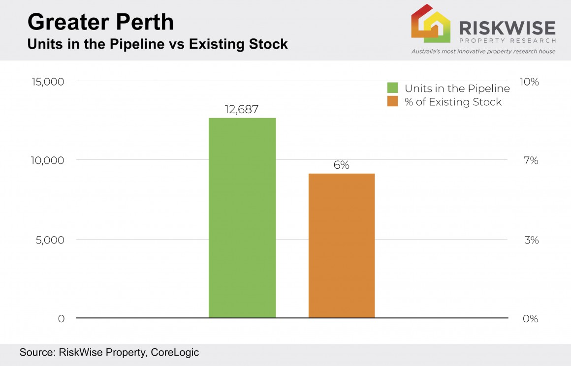 Greater Perth Units Pipeline