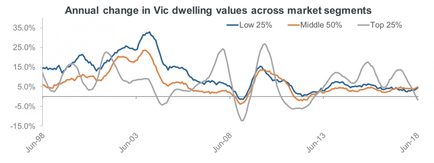 Melbourne real estate forecast