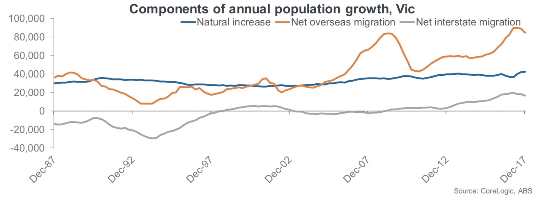 Melbourne population growth