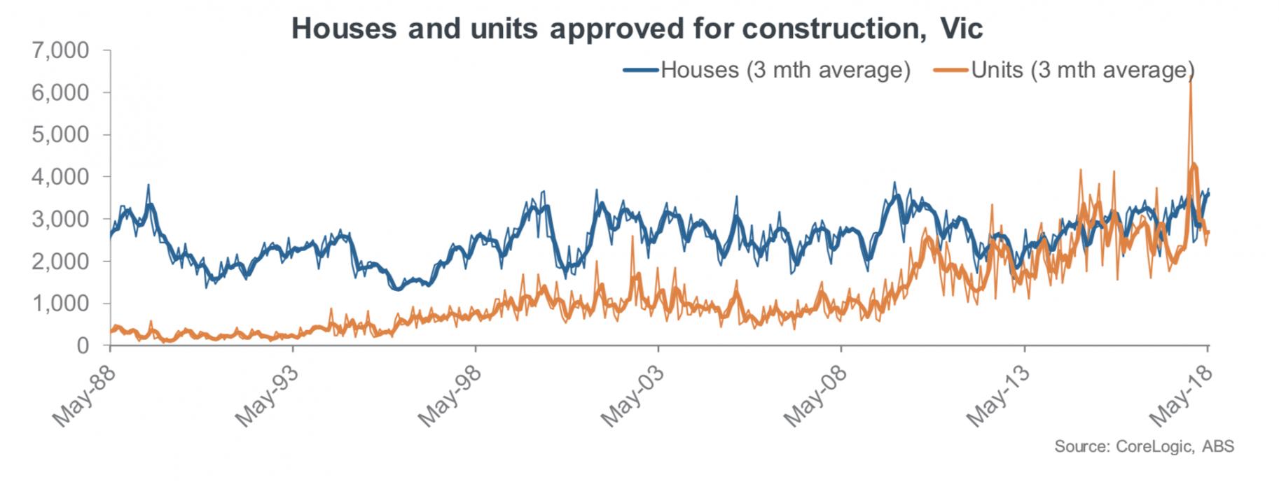 building approvals Melbourne
