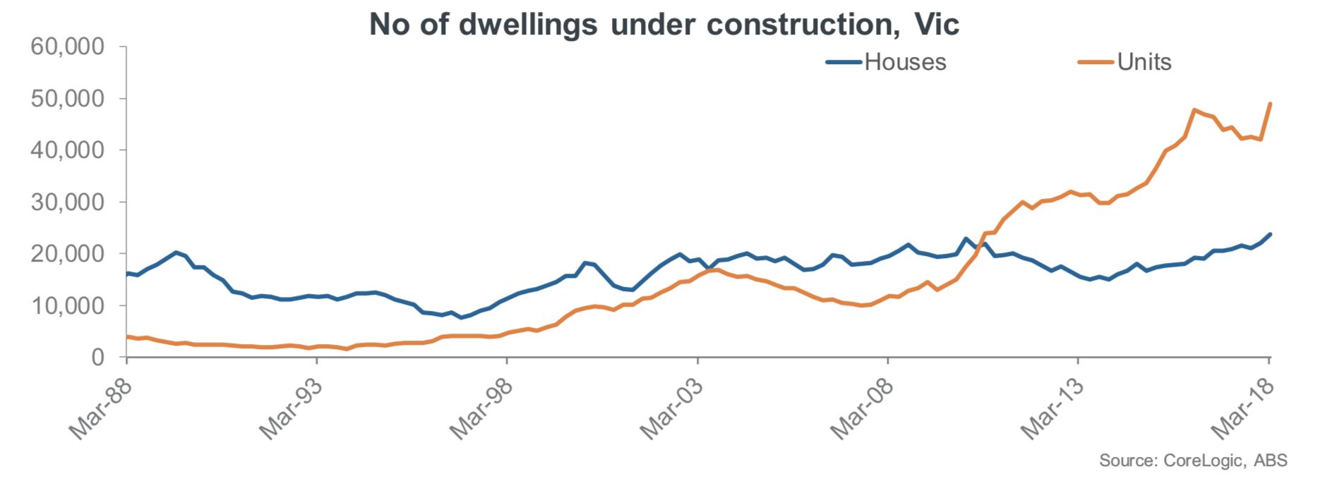 dwellings under construction Melbourne