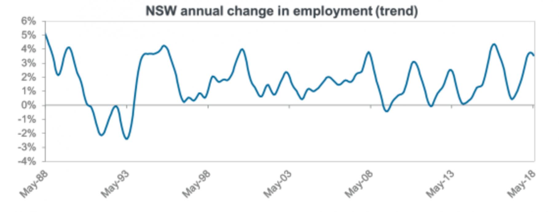 Sydney employment growth