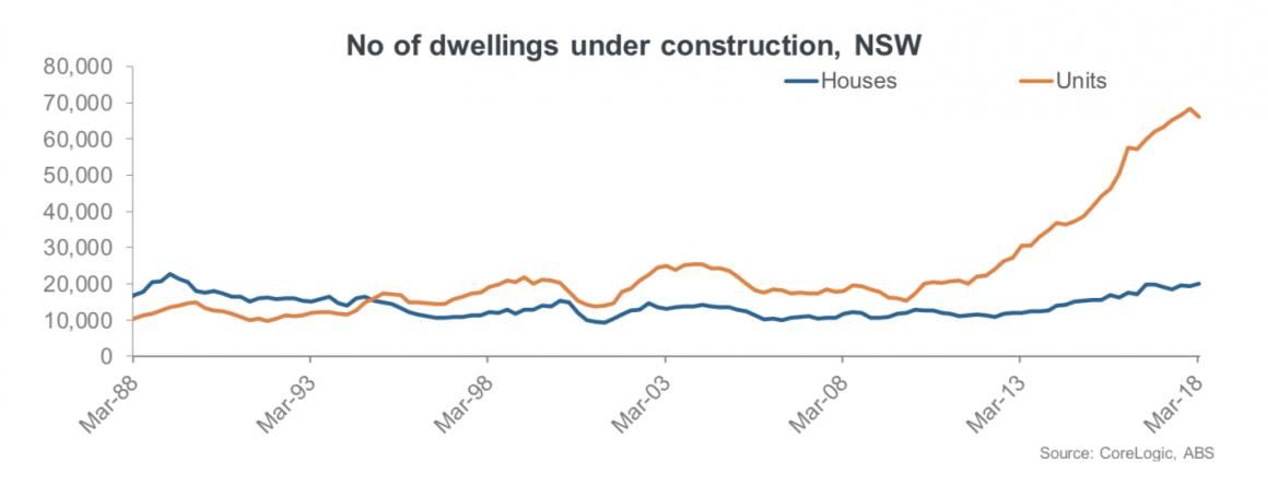 dwelling construction Sydney
