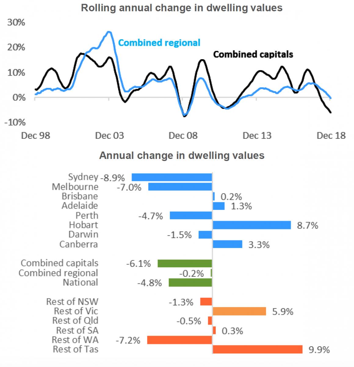 December 2018 property stats
