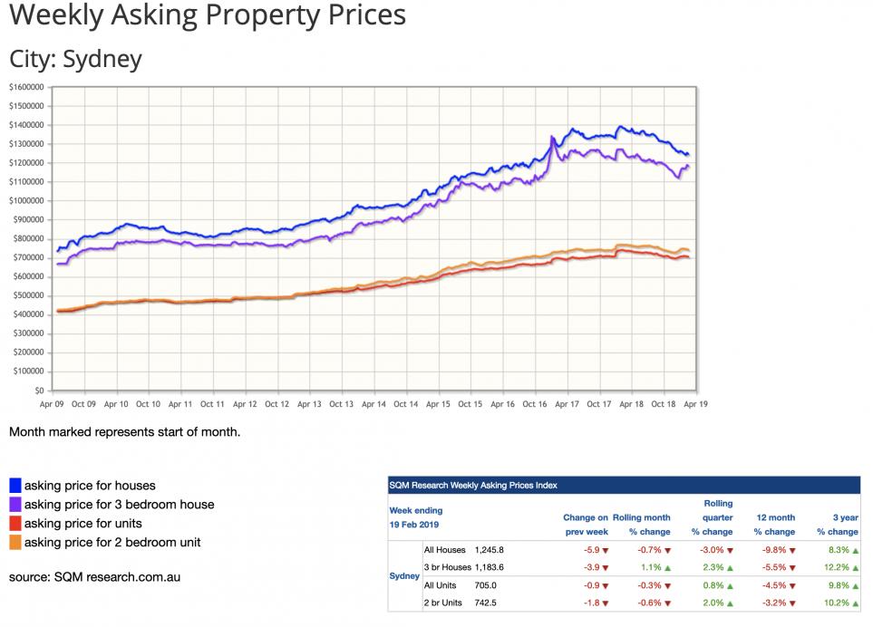 Sydney Property Asking prices