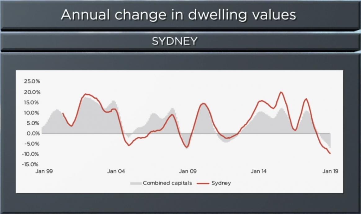 Sydney Real Estate Values