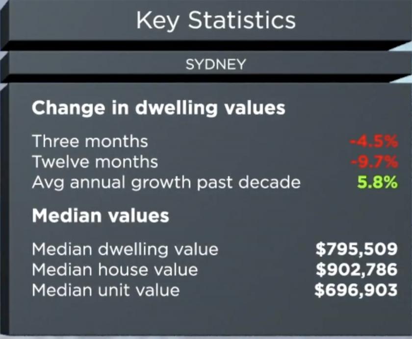 Sydney Key property statistics