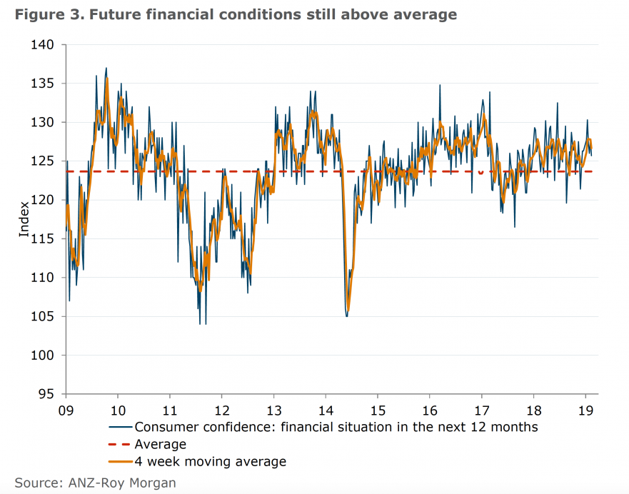 Future financial conditions still above average