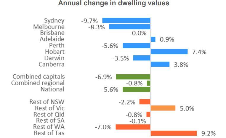 Dwelling Values2