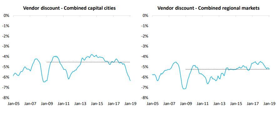 Vendor Capitals
