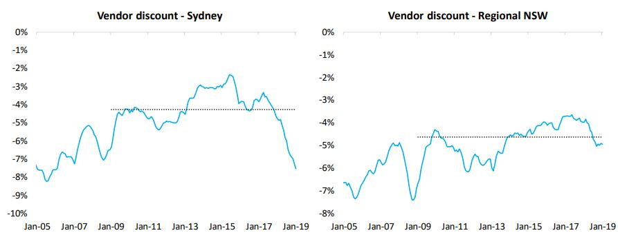 Vendor Sydney