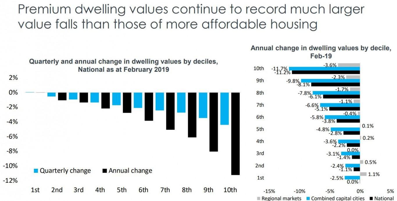 Dwelling Values3