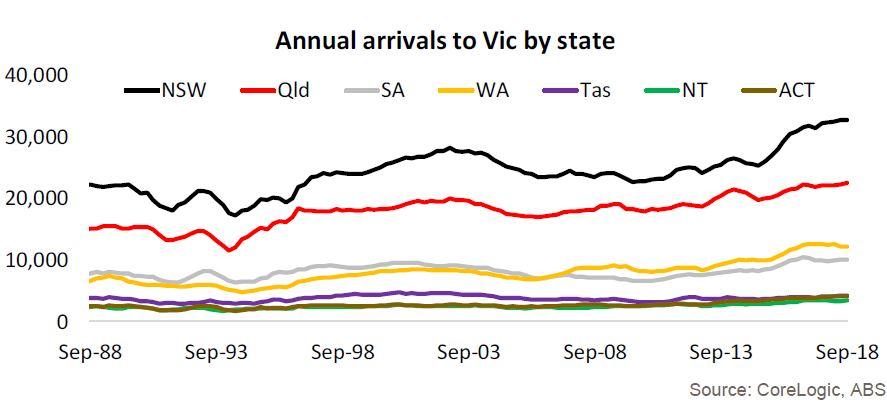 Arrivals Vic