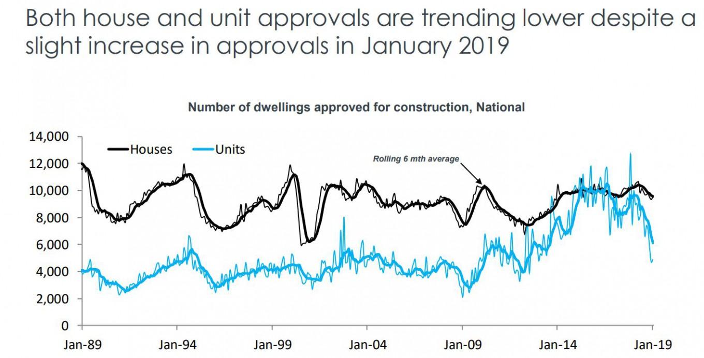 Dwelling Approval