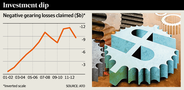 Negative gearing losses claimed, FY02-FY13.