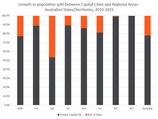 Pop split change GCCSA ROS 2010-2015