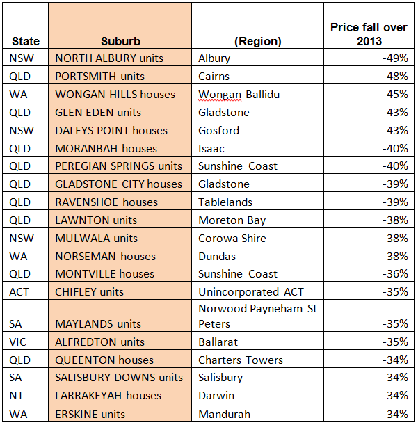 2013's worst performing property markets were: