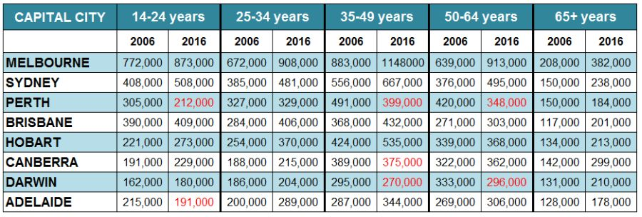 capital-city-pref-by-age-table